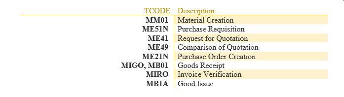Mb01 tcode in sap